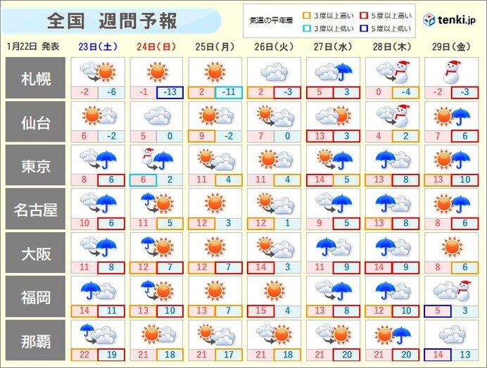 週間天気 雨の週末 関東甲信と東北で雪の可能性も