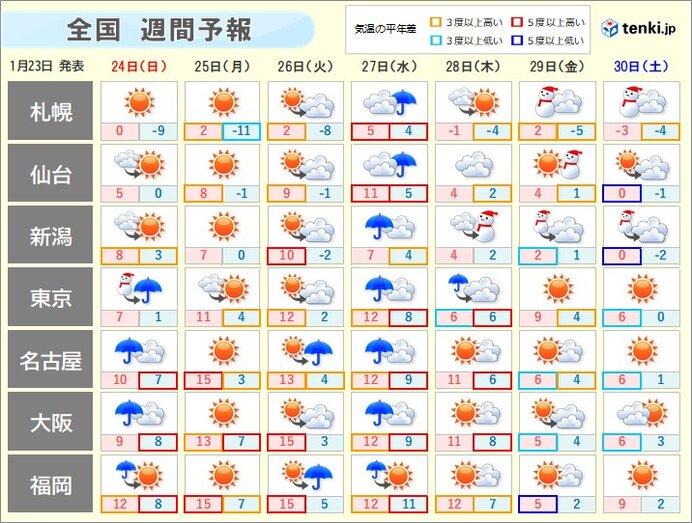 週間天気 日曜は関東の平野部でも大雪 来週は天気と気温の変化に注意