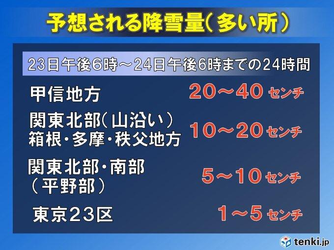 【関東甲信】雪の量 東京都心も5センチ程度の降雪量 積雪の恐れも