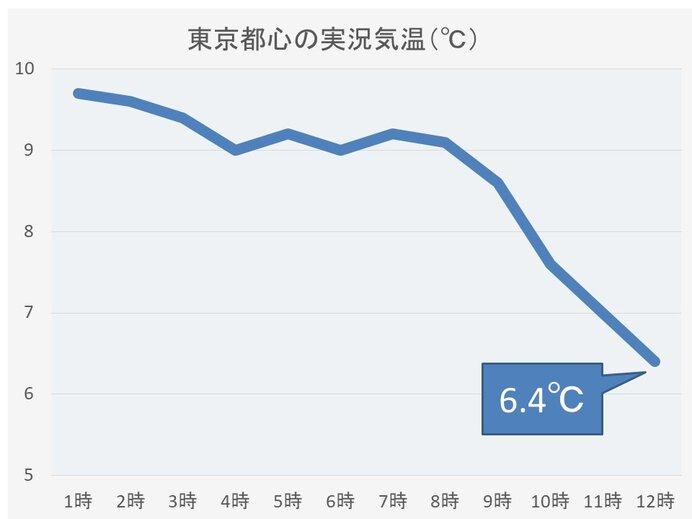 関東 気温下降中 東京都心の正午の気温6.4℃