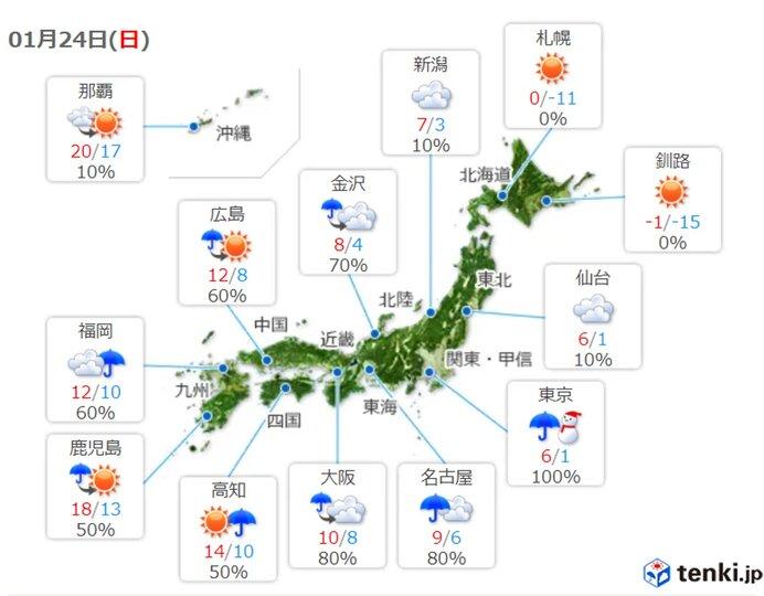 関東は真冬の寒さ