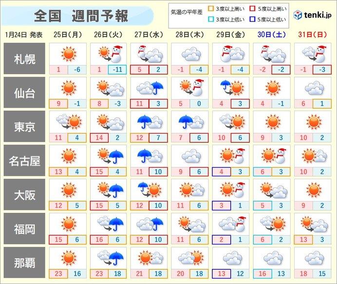 週間天気 週半ばも南岸低気圧 次の週末は冬型の気圧配置強まり冬の嵐か