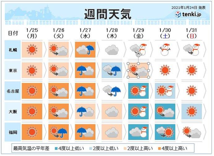 今週天気 春のような暖かさから再び冬の寒さに