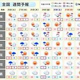 週間 晴れは続かず あすは天気下り坂 金曜は日本海側で大荒れか
