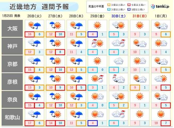 今週の天気と気温