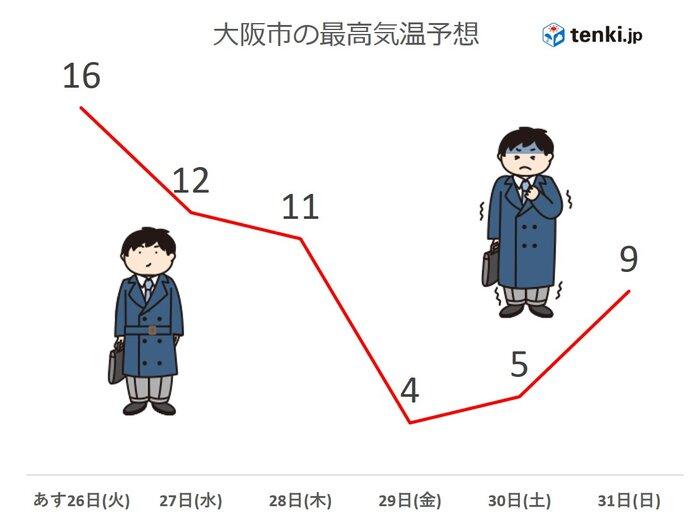 関西 今週は気温の変化大 金曜日は大阪市での予想最高気温4度!
