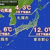 正午の気温3月並みに 朝との気温差20℃以上も