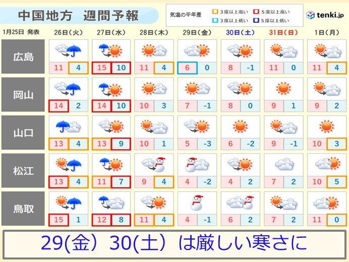 天気 岡山 週間 気象庁|週間天気予報の解説