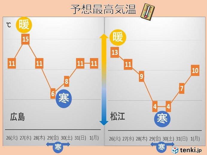中国地方 週間 天気は数日の周期で変わり、寒暖差大きくなる