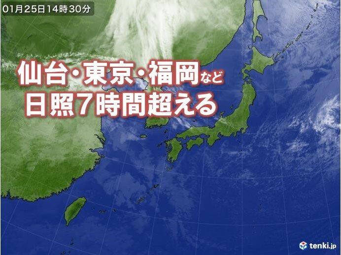 広く晴れ 仙台・東京・福岡で日照時間7時間超える