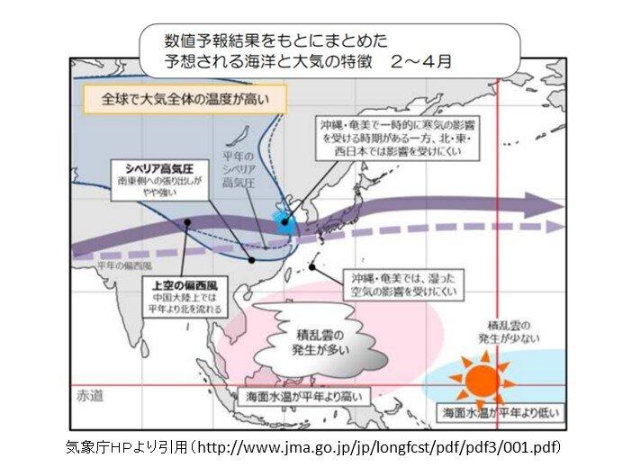 2月~4月 偏西風は本州付近で平年より北を流れやすくなる