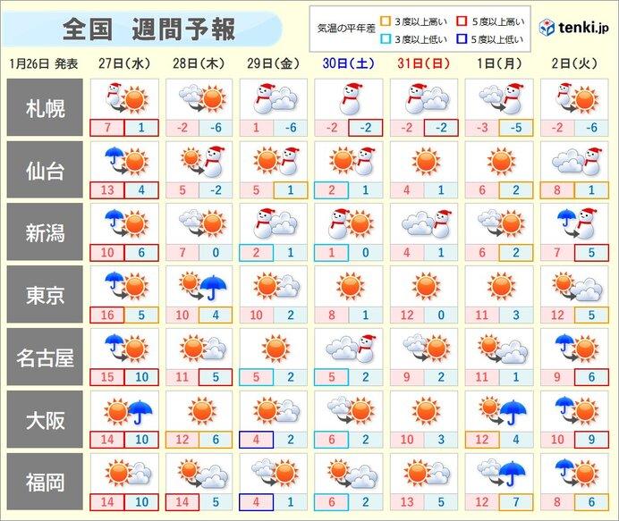 週間 低気圧が次々と 金曜~土曜 日本海側は広い範囲で雪や吹雪に