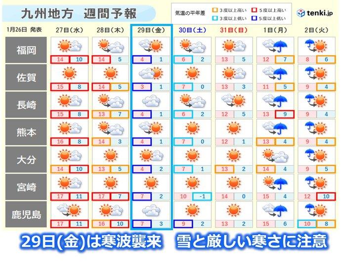 今週29日(金)は強い冬型 雪や寒さに注意