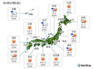 27日 3月並みの暖かさ 天気回復しても気温低下に注意