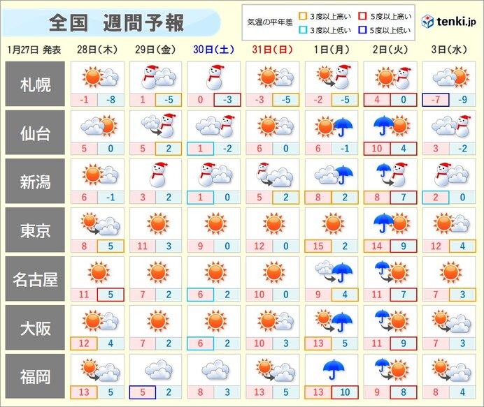 週間 天気は短い周期で変化 金曜日から土曜日は大雪や猛吹雪に