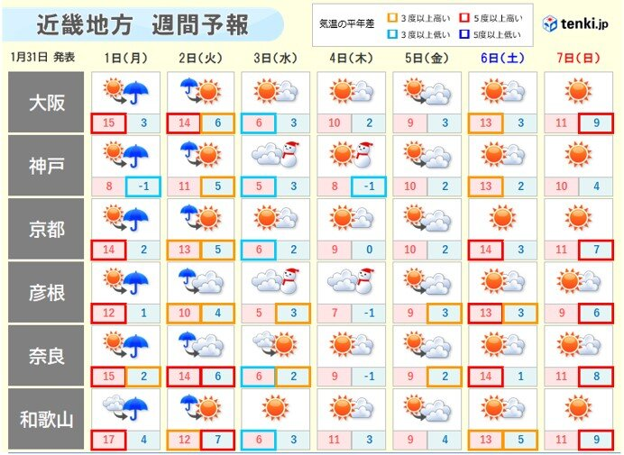 近畿 2 週間 天気 予報 近畿地方の2週間天気