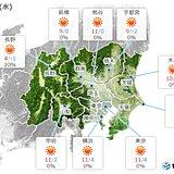 関東地方 きょうとあすの気温差2か月分 体調管理に要注意