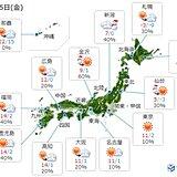 5日 西・東日本 晴れるが夜は九州で雨 北日本は風雪注意