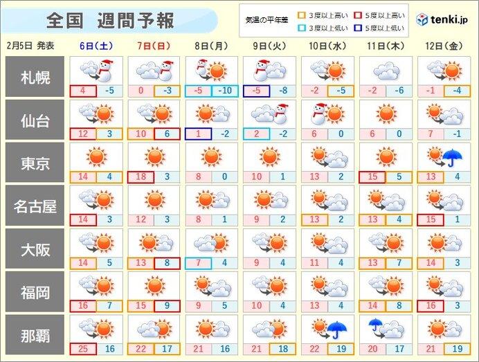 天気 10 区 日間 平野