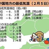 中国地方 今朝(5日)も氷点下の寒さ。この先も気温変化が大きい。