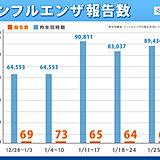 インフルエンザ感染者状況 1月も少なめ傾向