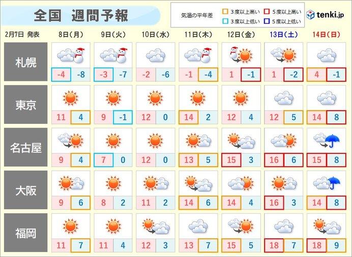 気温急降下 東京も10℃くらいに 水曜日は気温上昇 その後も寒暖差大?