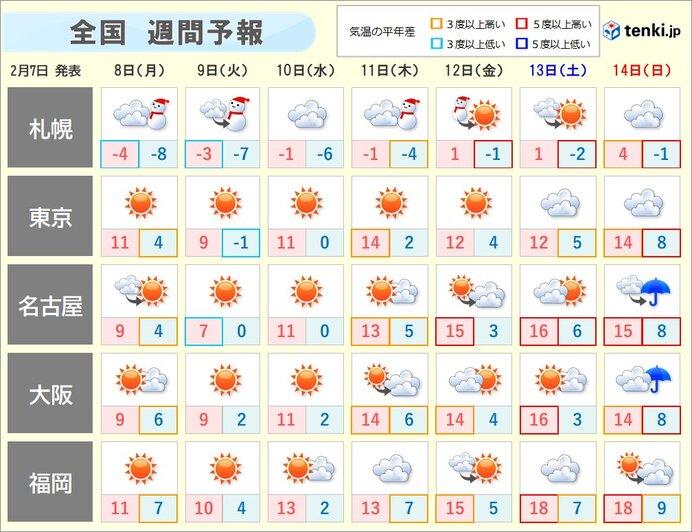 火曜日まで寒さ続く