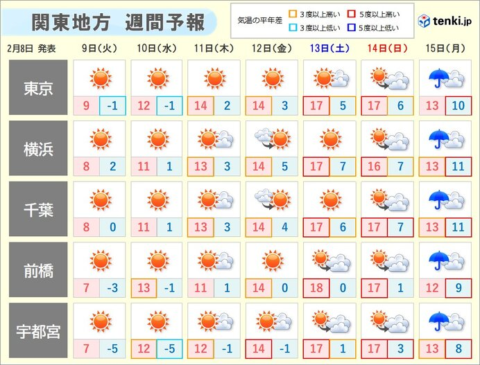 その先 季節は前進 3月から4月並みの暖かさに