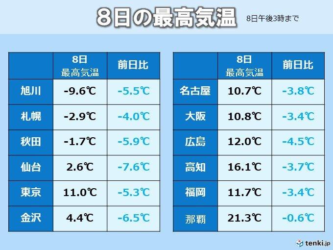 気温大幅ダウン 北海道~関東や北陸で昨日より5℃以上低く