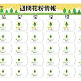 都内でスギ花粉飛散開始 週末は全国的に気温上昇でシーズン本格化間近