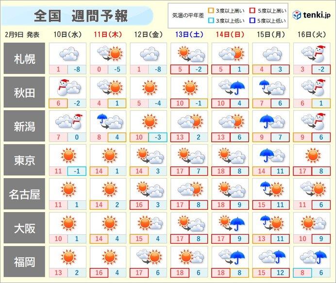 週間 春の空気が流入 雪どけ進む 関東以西は花粉シーズンへ