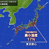 関東甲信 空気カラカラ 東京都心など最小湿度10パーセント台