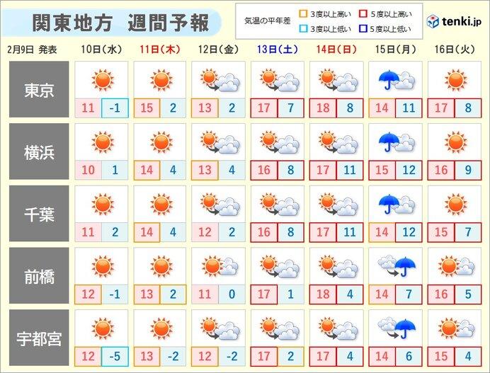 その先も晴れる日多い 気温は上昇 週末はコートなしで過ごせるほどに