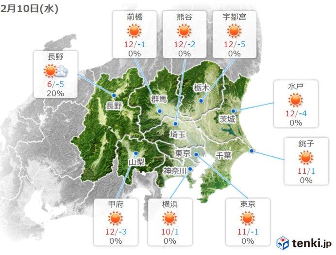 関東 あす10日 朝は広く氷点下 日中は寒さ和らぐ 週末にかけて暖かく