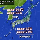 朝と昼の気温差大 気温差25℃近くの所も