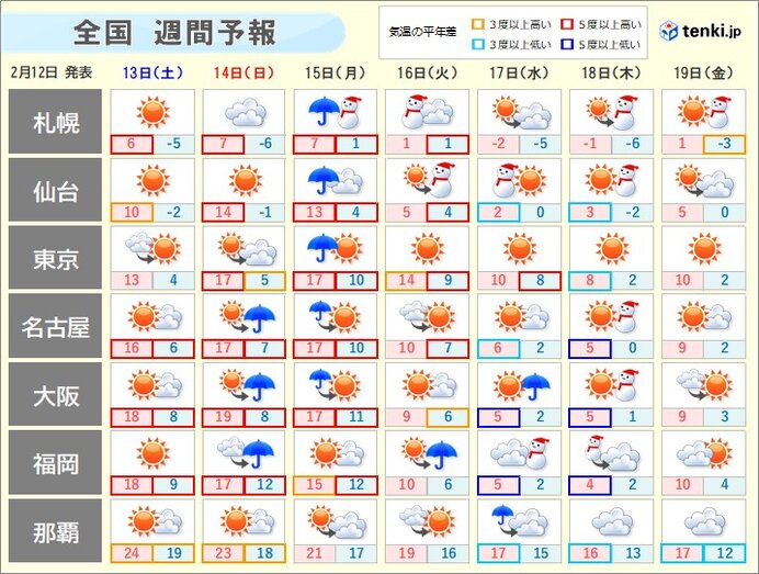週間天気 月曜まで「4月並みの暖かさ」 来週は「真冬の寒さ」に逆戻り