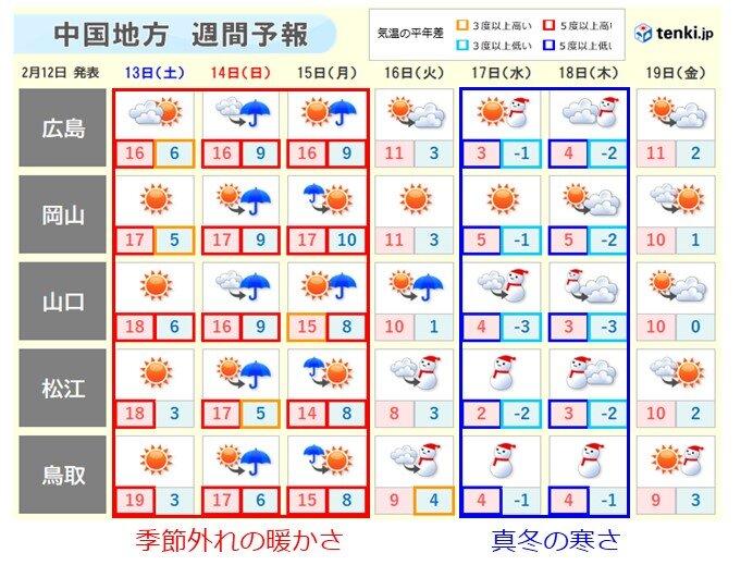 中国地方 この先一週間は気温が乱高下 来週の中ごろは雪の降る寒さに
