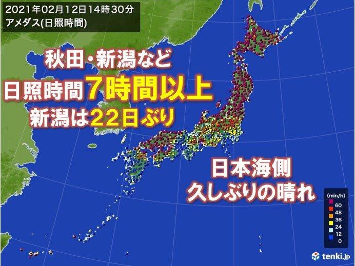 日本海側で日照7時間以上に 新潟市では22日ぶり
