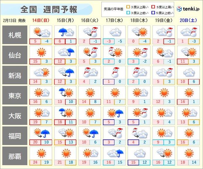 週間天気 冬と春のせめぎ合い 気温のアップダウン要注意!