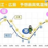 中国地方 季節は行きつ戻りつ 今週火曜日から木曜日は真冬の寒さ