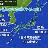 西日本で気温大幅ダウン 昨日より10度以上低い所も