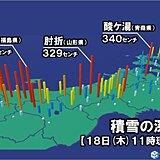 東北 日本海側で大雪 積雪が3メートルを超えている所も