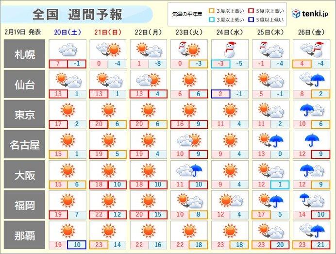 東京 天気 週間