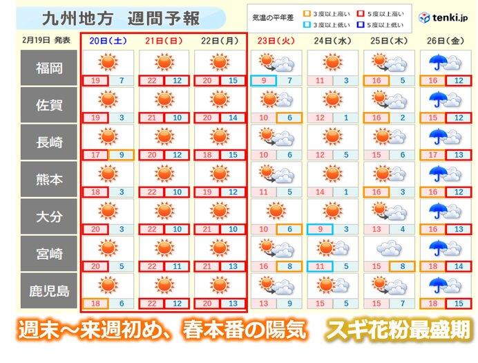 九州 真冬の寒さから一転、春本番の陽気へ スギ花粉最盛期