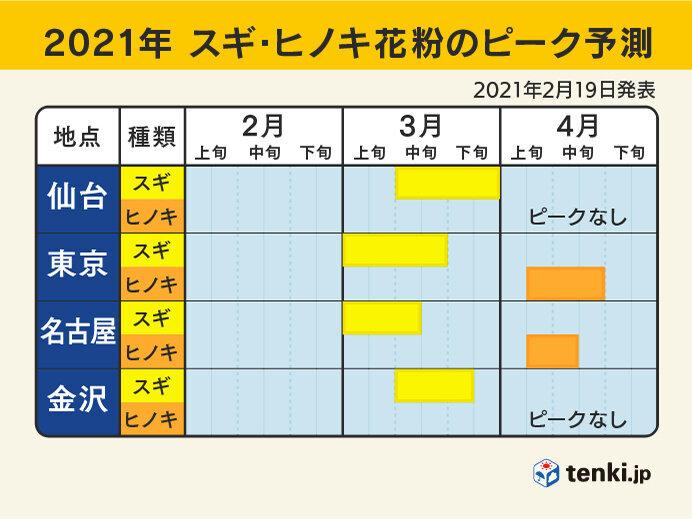 各地のピーク予測(スギ+ヒノキ)