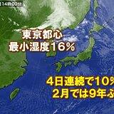 東京都心 4日連続で最小湿度10%台 2月では9年ぶり
