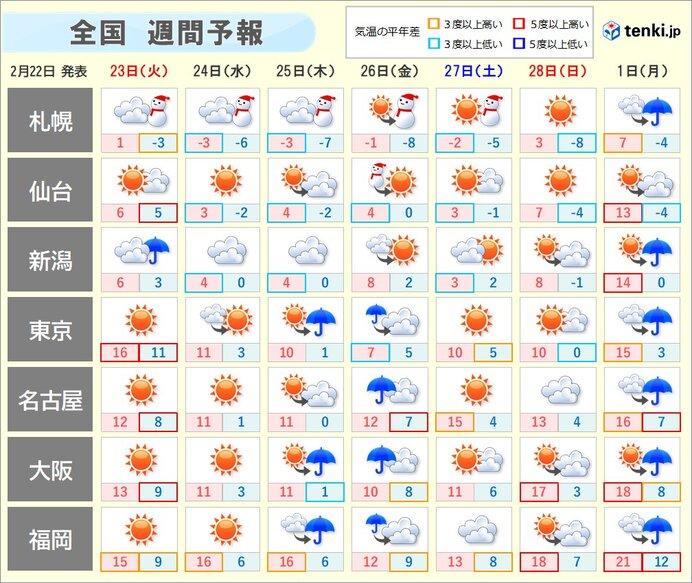 週間 暖かさはきょうまで 全国的に季節が戻る