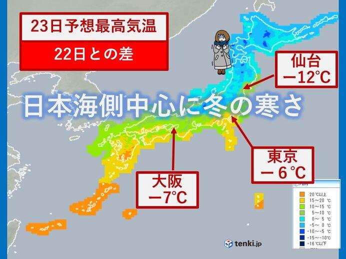 日本海側から冬の寒さ 関東から沖縄は初夏から逆戻り