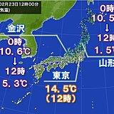 寒気流入 きのうより10℃ほど気温低下も 関東も夜は寒い