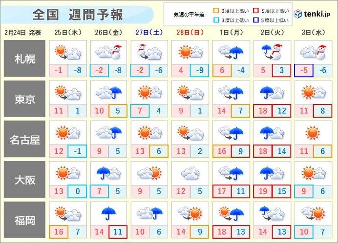 週間 寒暖差が大きく 週末から週明けは荒天も